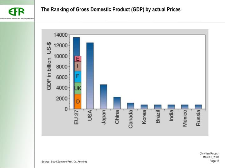 The Ranking of Gross Domestic Product (GDP) by actual Prices