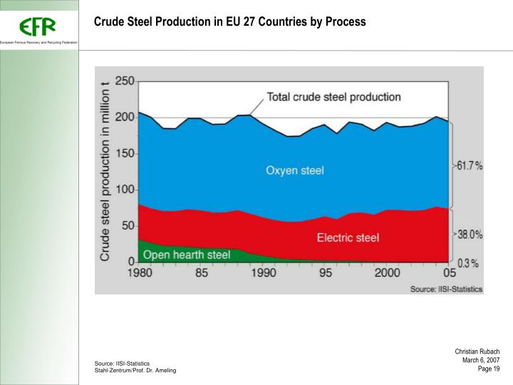 Crude Steel Production in EU 27 Countries by Process