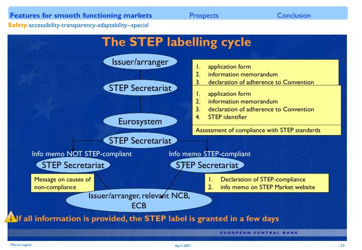 The STEP labelling cycle