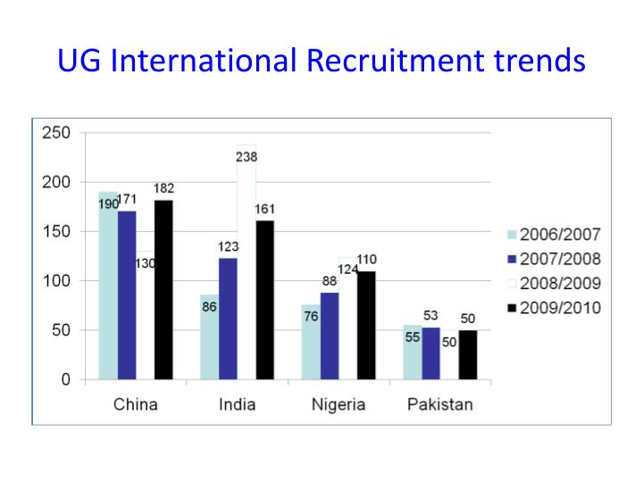 UG International Recruitment trends