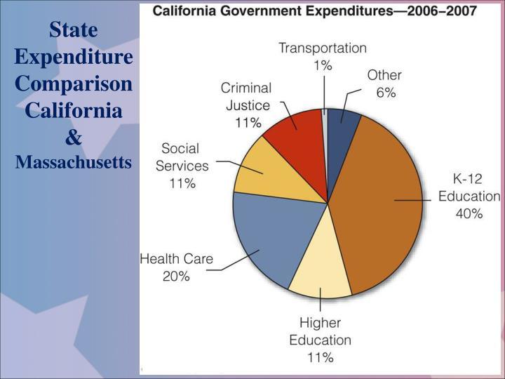 State Expenditure Comparison