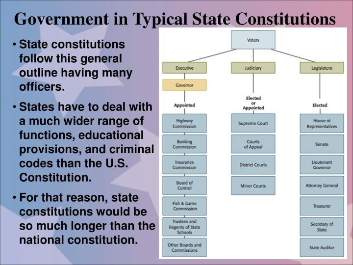 Government in Typical State Constitutions