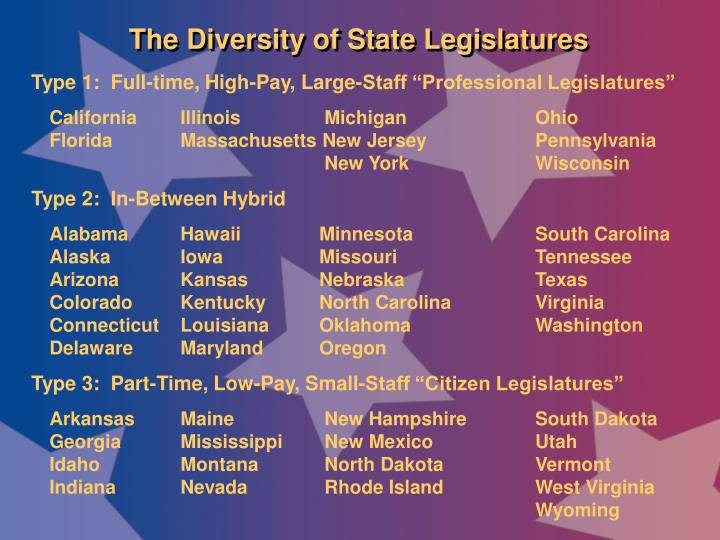 The Diversity of State Legislatures