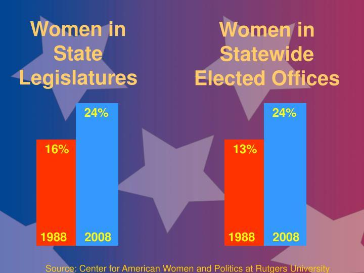 Women in State Legislatures