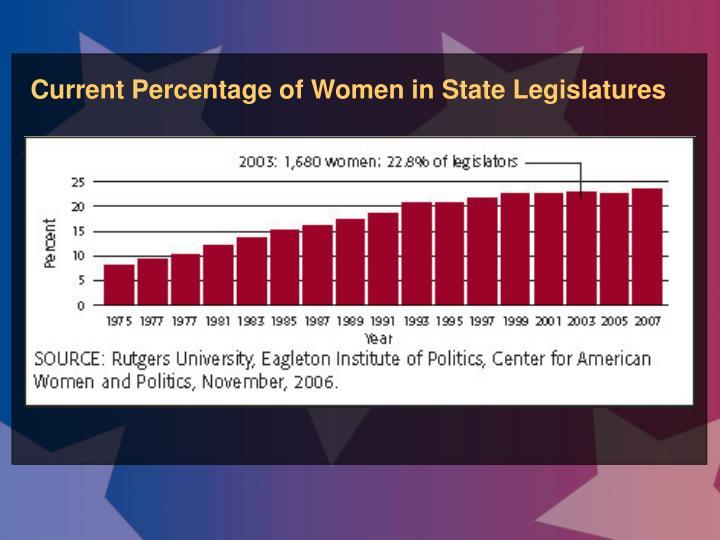 Current Percentage of Women in State Legislatures
