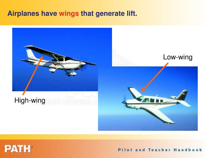 Airplanes have wings that generate lift