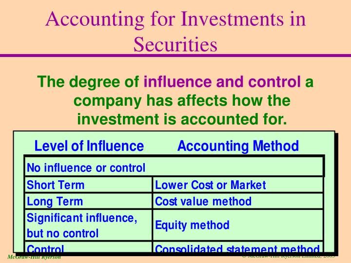 Accounting for Investments in Securities