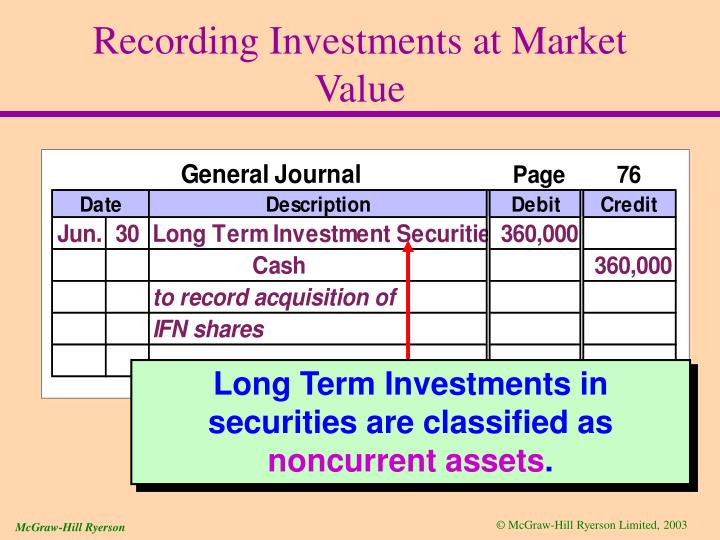 Recording Investments at Market Value