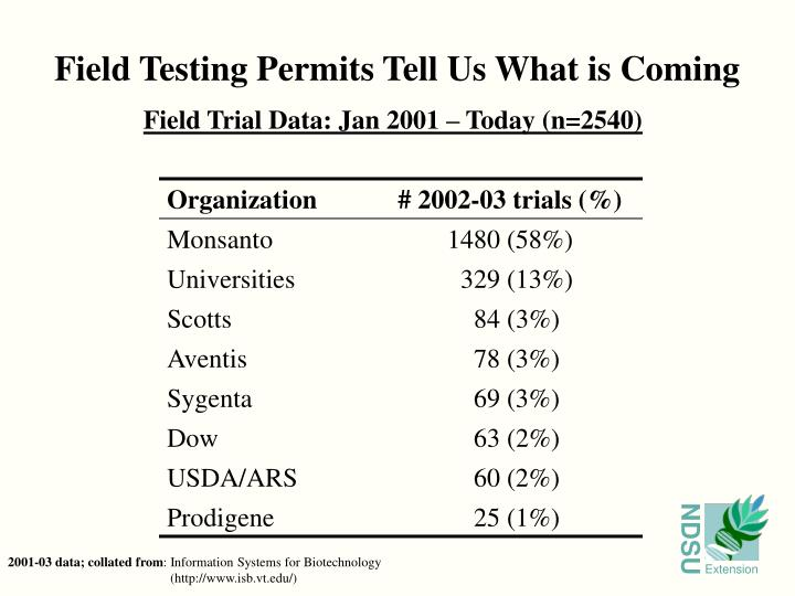 Field Testing Permits Tell Us What is Coming