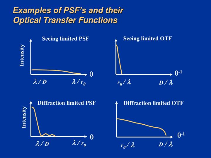 Examples of PSF's and their Optical Transfer Functions