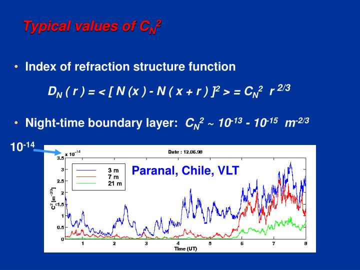 Typical values of C