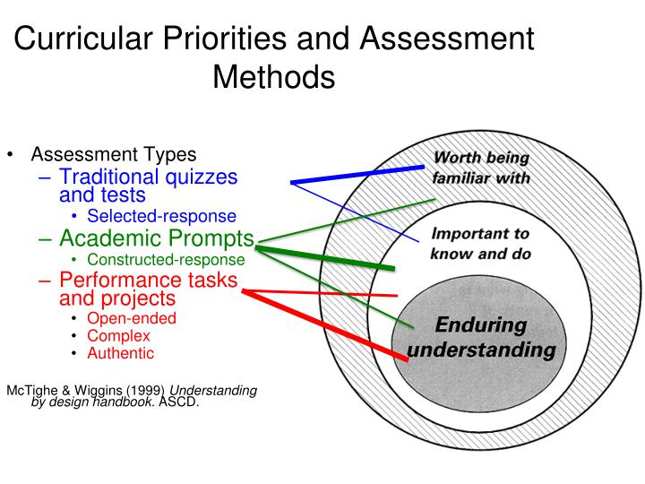 Curricular Priorities and Assessment Methods