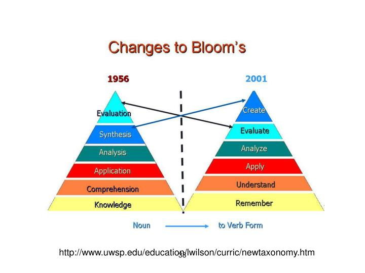 http://www.uwsp.edu/education/lwilson/curric/newtaxonomy.htm