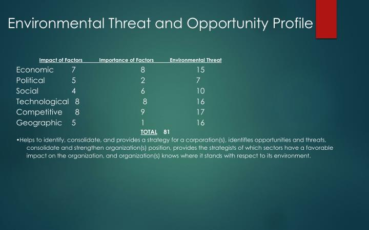 environmental threat and opportunity profile etop Environmental threat and opportunity profile slideshare uses cookies to improve functionality and performance, and to provide you with relevant advertising if you continue browsing the site, you agree to the use of cookies on this website.
