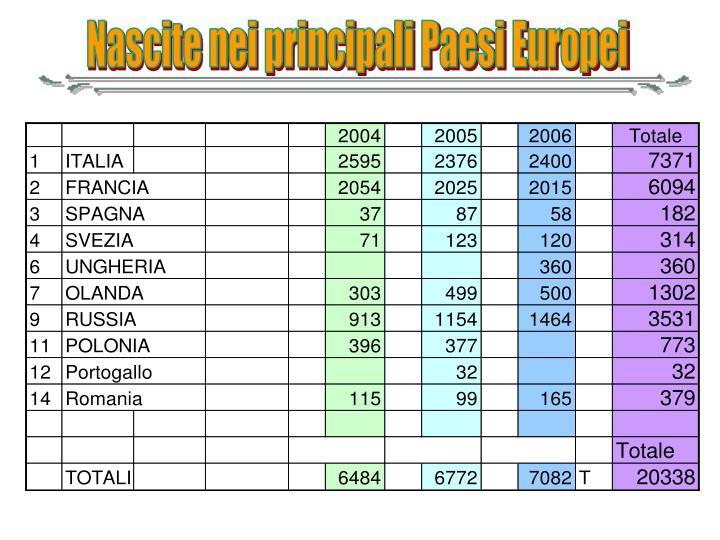 Nascite nei principali Paesi Europei
