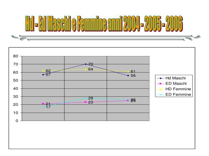 Hd - Ed Maschi e Femmine anni 2004 - 2005 - 2006