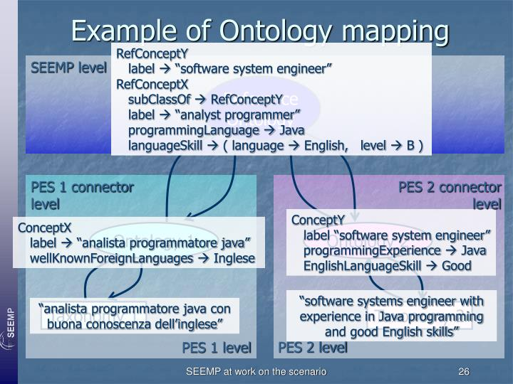 Example of Ontology mapping