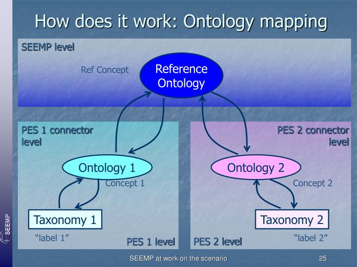 How does it work: Ontology mapping