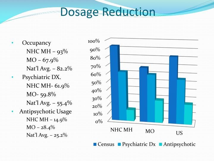 Dosage Reduction