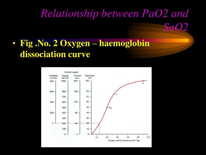 Relationship between PaO2 and SaO2