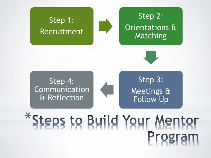 Steps to Build Your Mentor Program