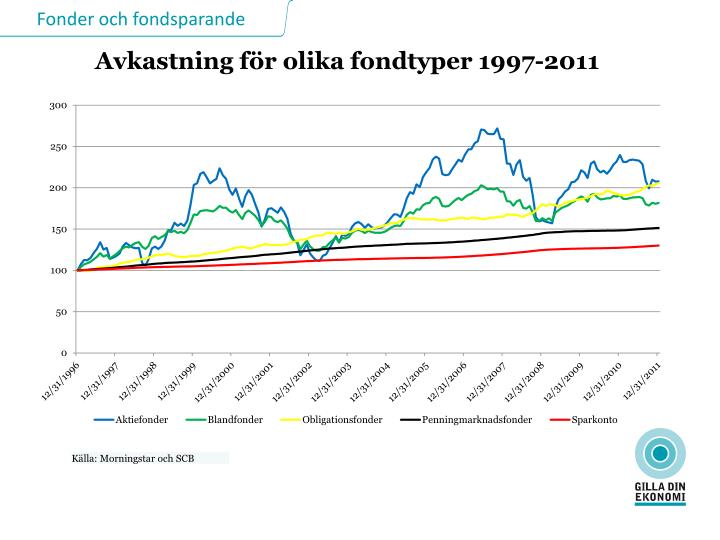 Avkastning för olika fondtyper 1997-2011