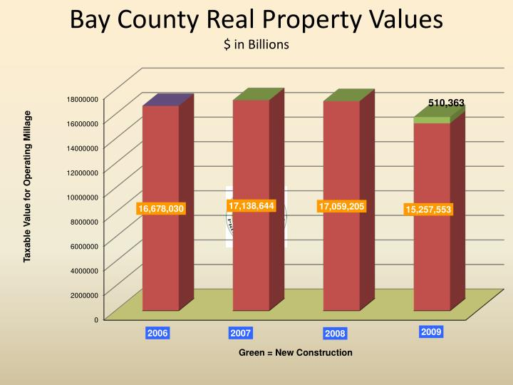 Bay County Real Property Values