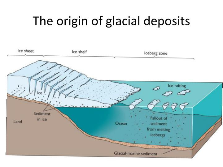 The origin of glacial deposits
