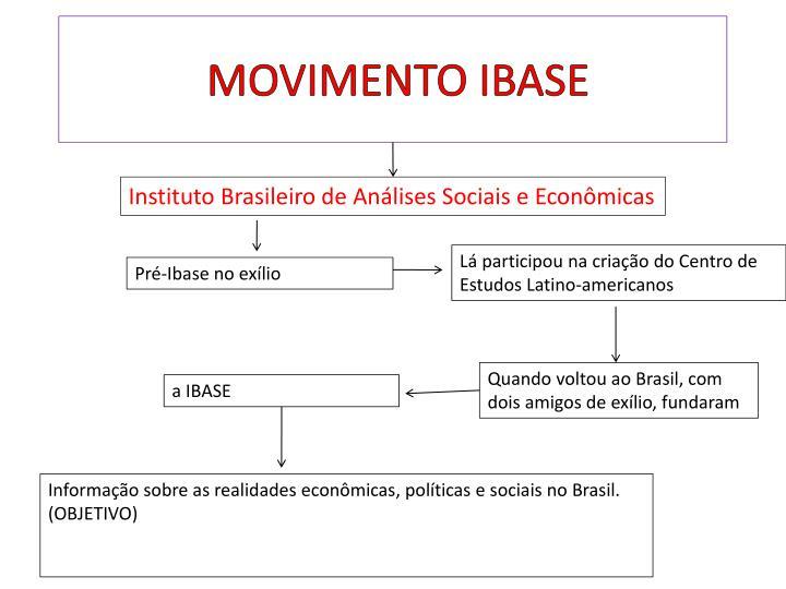 Instituto Brasileiro de Análises Sociais e Econômicas