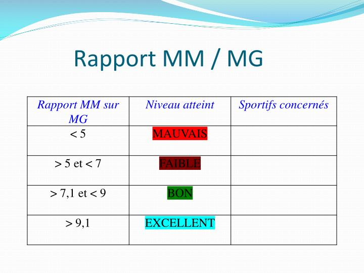 Rapport MM / MG