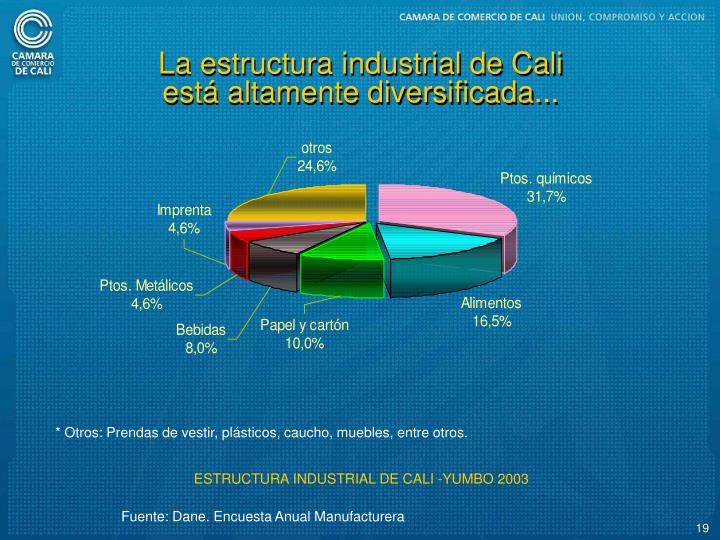 La estructura industrial de Cali est altamente diversificada...