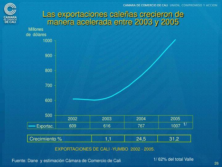 Las exportaciones caleas crecieron de manera acelerada entre 2003 y 2005