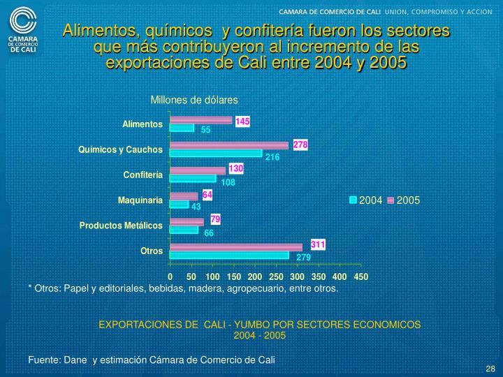 Alimentos, qumicos  y confitera fueron los sectores que ms contribuyeron al incremento de las exportaciones de Cali entre 2004 y 2005