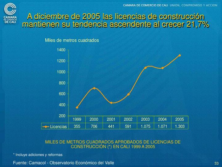 A diciembre de 2005 las licencias de construccin mantienen su tendencia ascendente al crecer 21,7%