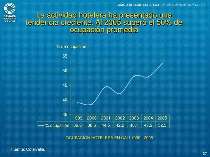 La actividad hotelera ha presentado una tendencia creciente. Al 2005 super el 50% de ocupacin promedia