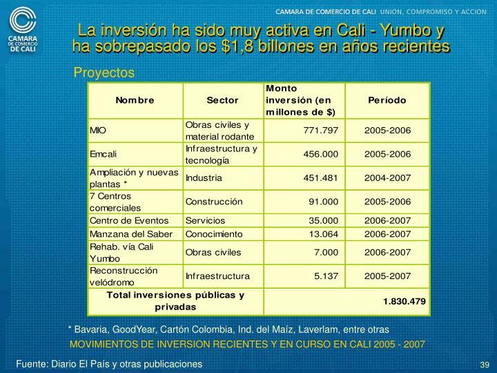 La inversin ha sido muy activa en Cali - Yumbo y ha sobrepasado los $1,8 billones en aos recientes