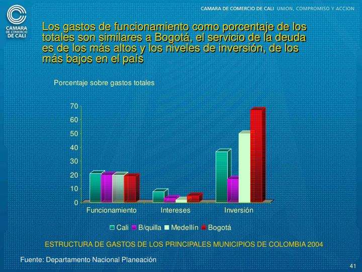 Los gastos de funcionamiento como porcentaje de los totales son similares a Bogot, el servicio de la deuda es de los ms altos y los niveles de inversin, de los ms bajos en el pas