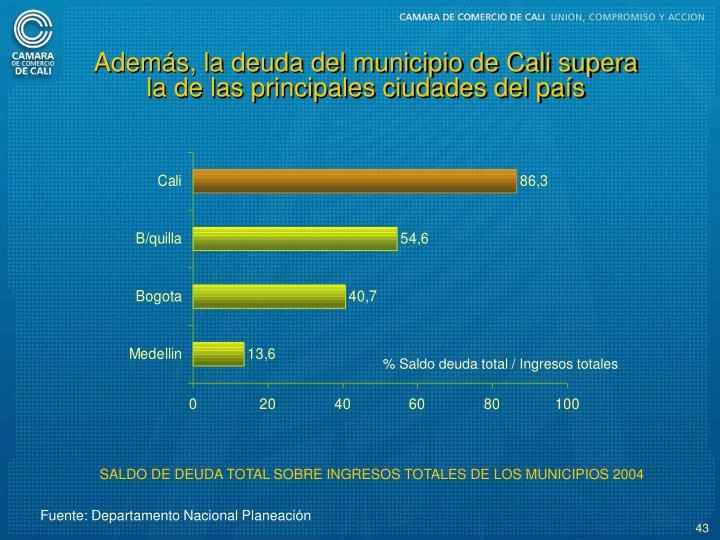 Adems, la deuda del municipio de Cali supera la de las principales ciudades del pas