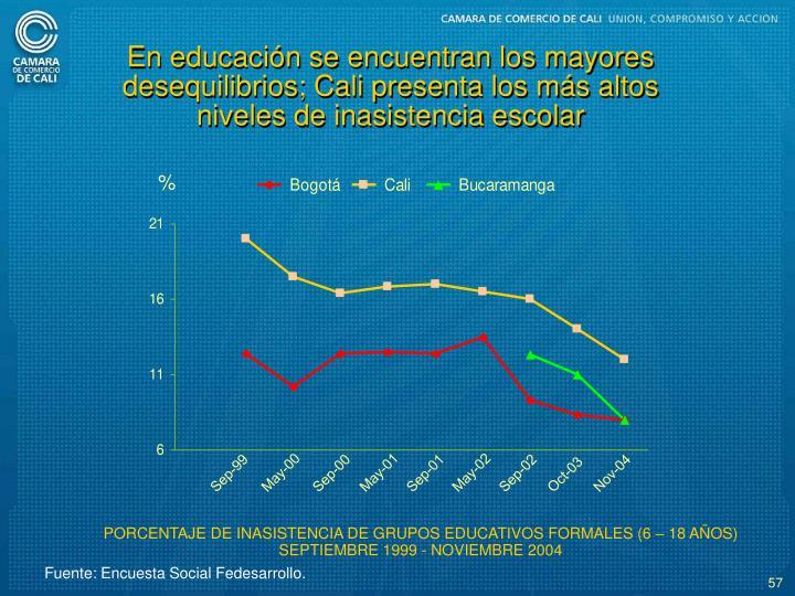 En educacin se encuentran los mayores desequilibrios; Cali presenta los ms altos niveles de inasistencia escolar