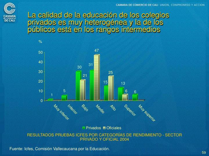 La calidad de la educacin de los colegios privados es muy heterognea y la de los pblicos est en los rangos intermedios