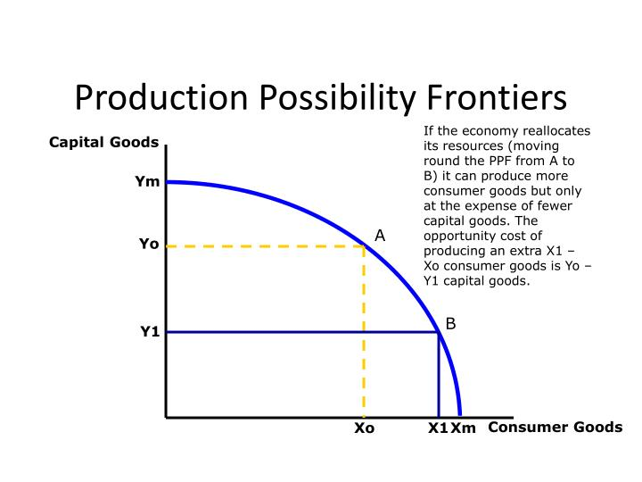 Production Possibility Frontiers
