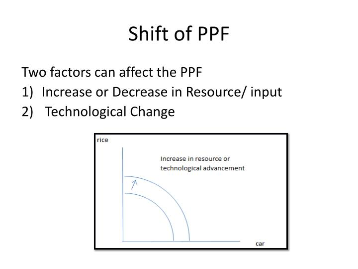Shift of PPF