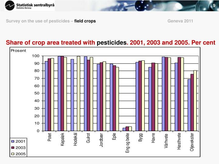 Survey on the use of pesticides