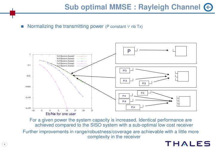 Sub optimal MMSE : Rayleigh Channel