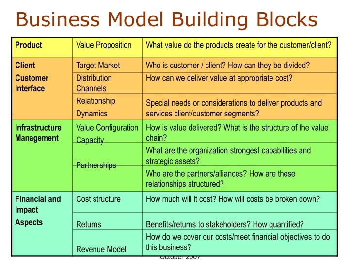 Business Model Building Blocks