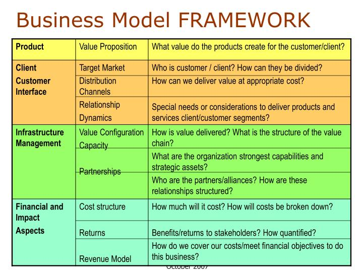 Business Model FRAMEWORK