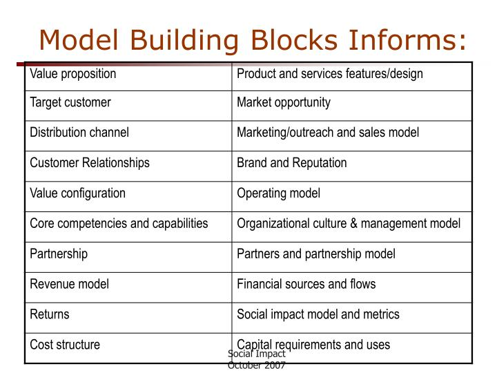 Model Building Blocks Informs: