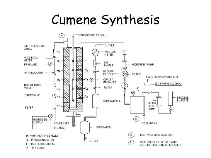 Cumene Synthesis