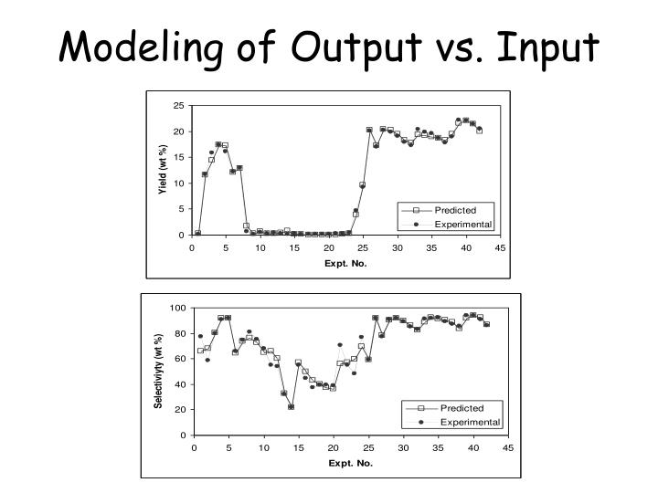 Modeling of Output vs. Input