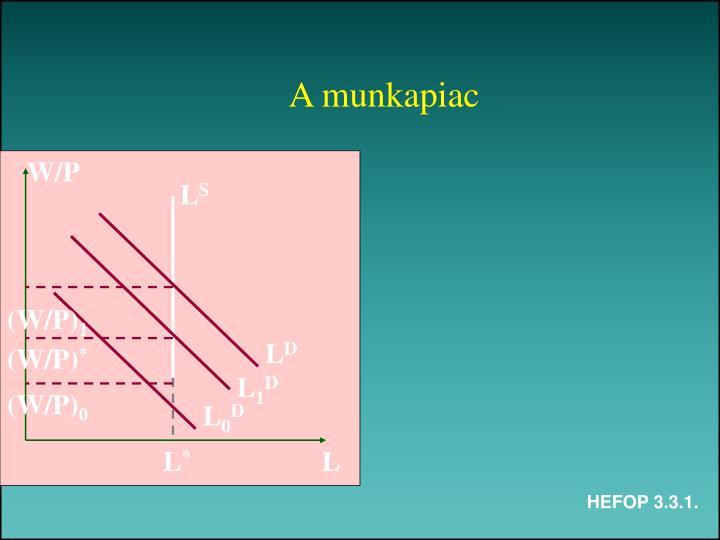 A munkapiac